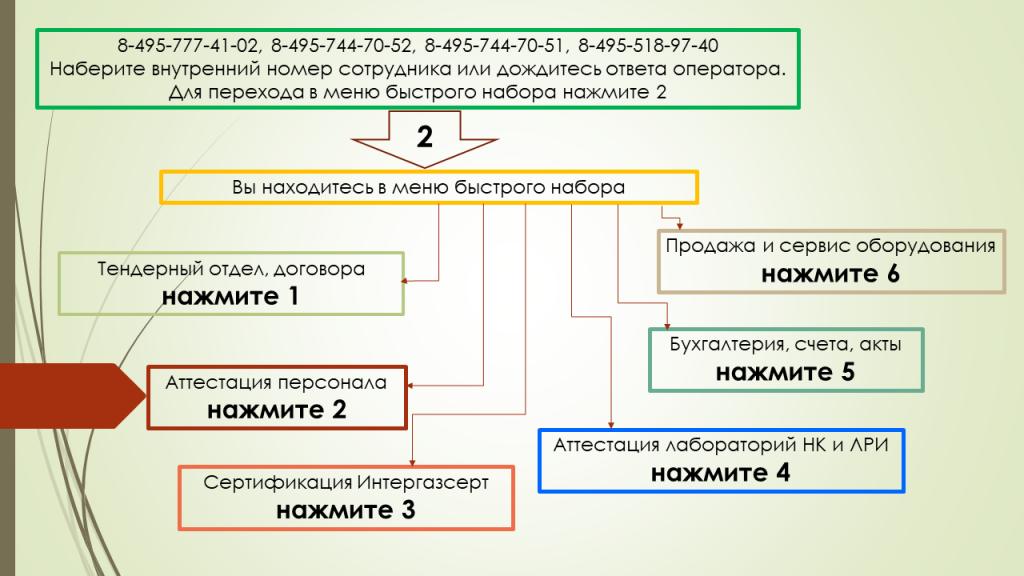 бесплатная консультация бухгалтера новосибирск